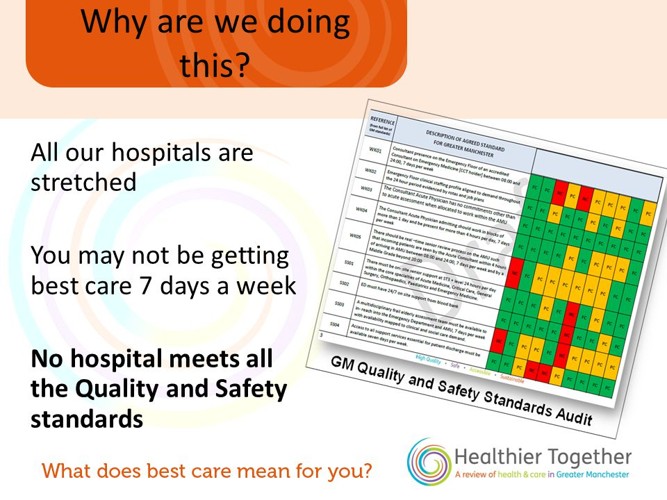 All our hospitals are stretched You may not be getting best care 7 days a week No hospital meets all the Quality and Safety standards Why are we doing this