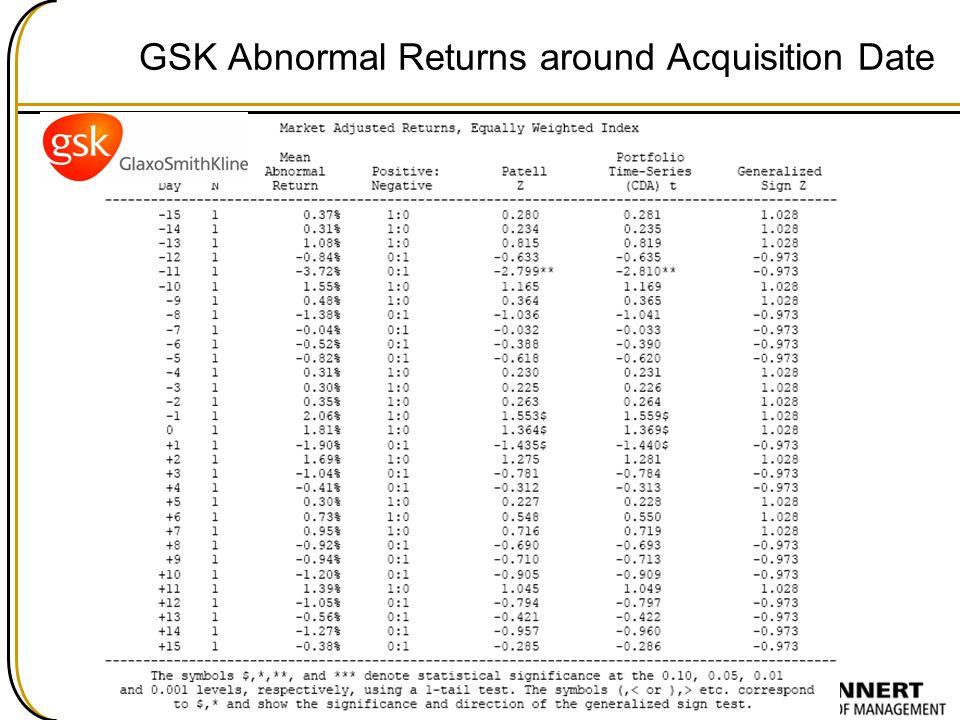 GSK Abnormal Returns around Acquisition Date