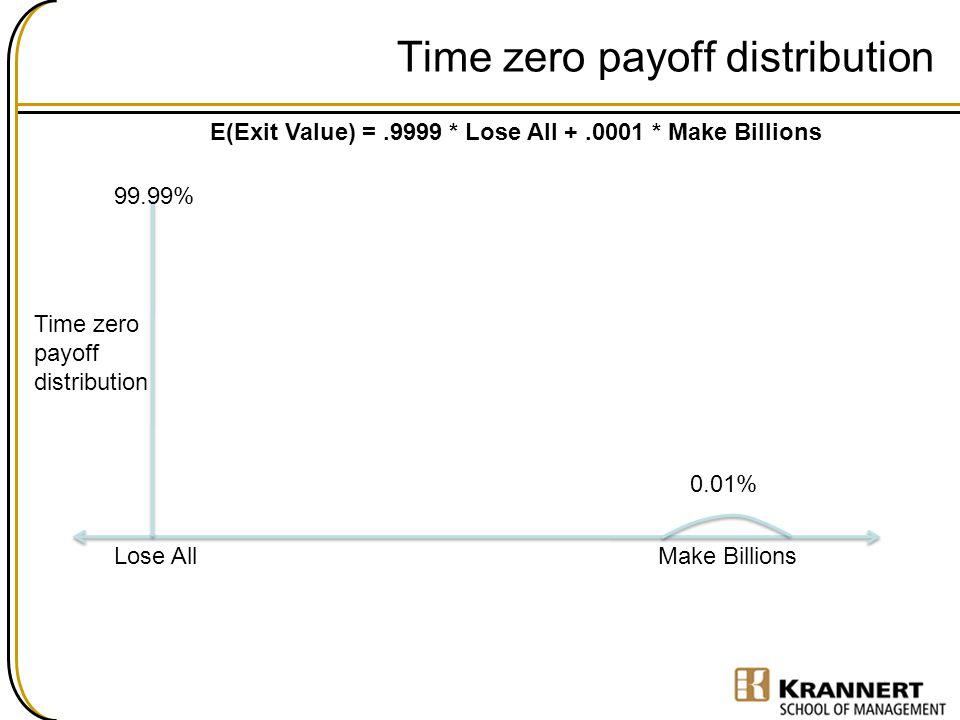 0.01% Time zero payoff distribution 99.99% E(Exit Value) =.9999 * Lose All +.0001 * Make Billions Lose AllMake Billions Time zero payoff distribution