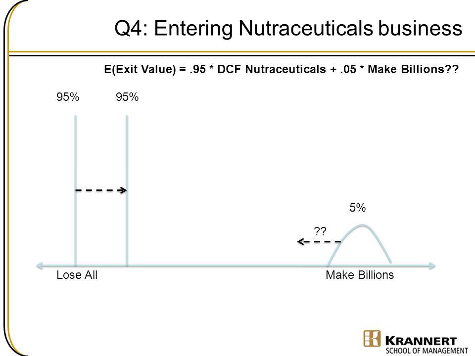 Q4: Entering Nutraceuticals business 5% 95% E(Exit Value) =.95 * DCF Nutraceuticals +.05 * Make Billions?? Lose AllMake Billions 95% ??