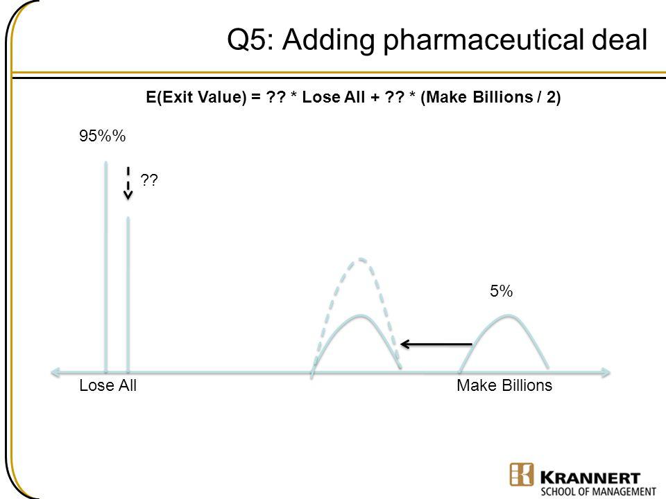Q5: Adding pharmaceutical deal 5% 95% E(Exit Value) = ?? * Lose All + ?? * (Make Billions / 2) Lose AllMake Billions ??