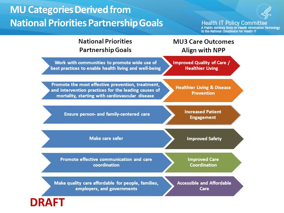 DRAFT MU Categories Derived from National Priorities Partnership Goals Work with communities to promote wide use of best practices to enable health living and well-being Improved Quality of Care / Healthier Living Promote the most effective prevention, treatment, and intervention practices for the leading causes of mortality, starting with cardiovascular disease Healthier Living & Disease Prevention Ensure person- and family-centered care Increased Patient Engagement Make care safer Improved Safety Promote effective communication and care coordination Improved Care Coordination Make quality care affordable for people, families, employers, and governments Accessible and Affordable Care National Priorities Partnership Goals MU3 Care Outcomes Align with NPP