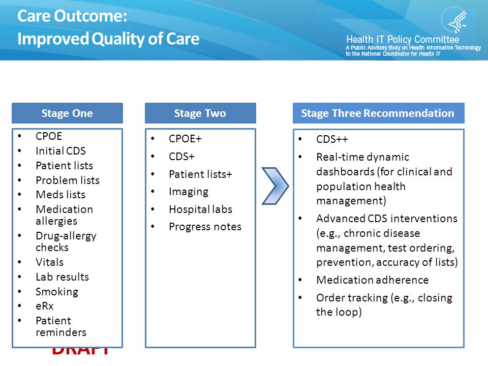 DRAFT Care Outcome: Improved Quality of Care Stage One CPOE Initial CDS Patient lists Problem lists Meds lists Medication allergies Drug-allergy check