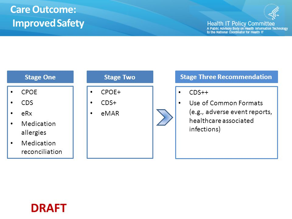 DRAFT Care Outcome: Improved Safety Stage One CPOE CDS eRx Medication allergies Medication reconciliation Stage Two CPOE+ CDS+ eMAR Stage Three Recommendation CDS++ Use of Common Formats (e.g., adverse event reports, healthcare associated infections)