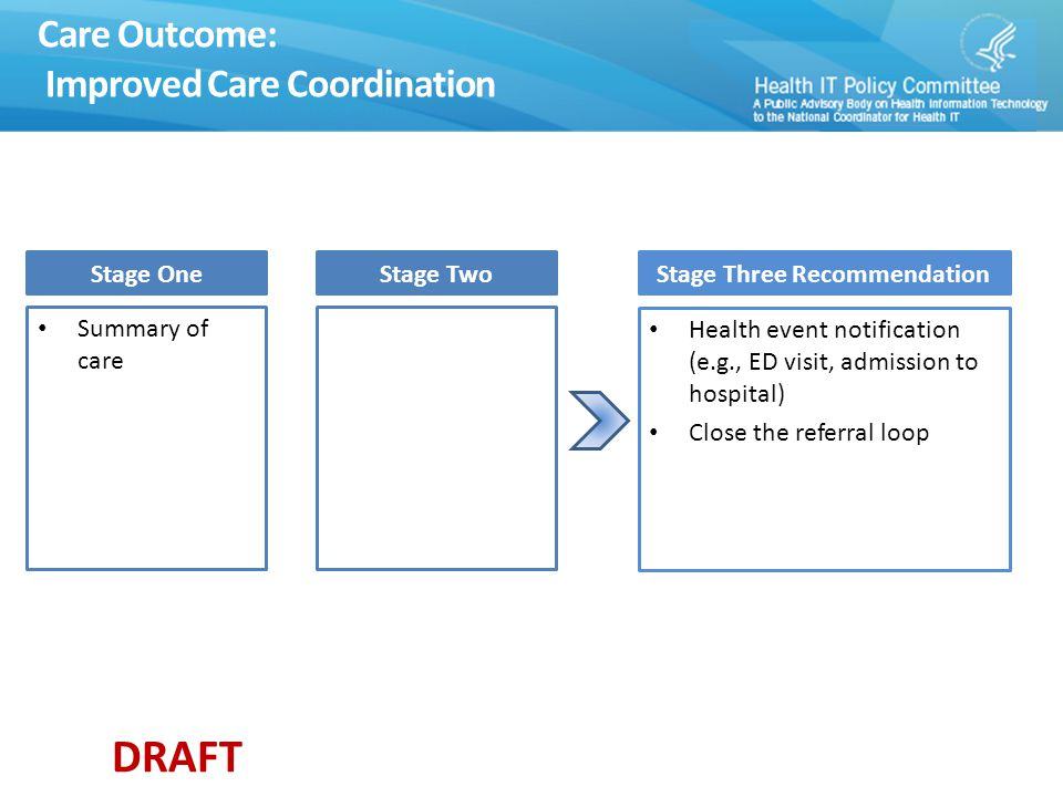 DRAFT Care Outcome: Improved Care Coordination Stage One Summary of care Stage TwoStage Three Recommendation Health event notification (e.g., ED visit, admission to hospital) Close the referral loop
