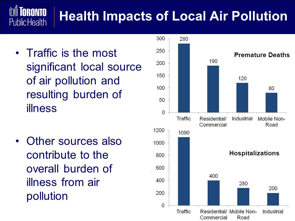 Health Impacts of Local Air Pollution Traffic is the most significant local source of air pollution and resulting burden of illness Other sources also contribute to the overall burden of illness from air pollution Prepared by: Toronto Public Health Premature Deaths Hospitalizations