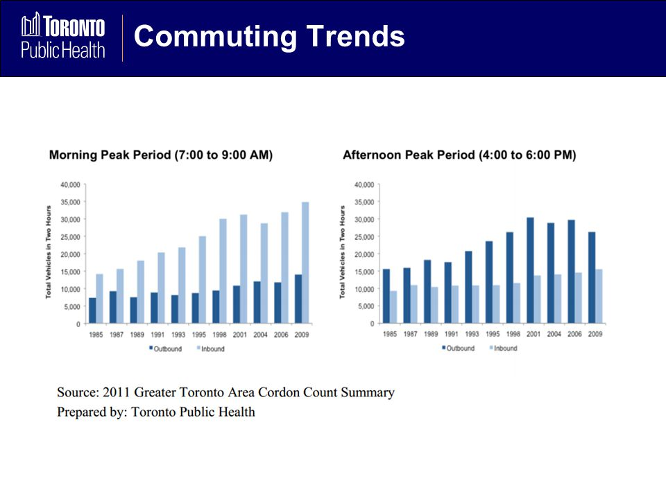 Commuting Trends