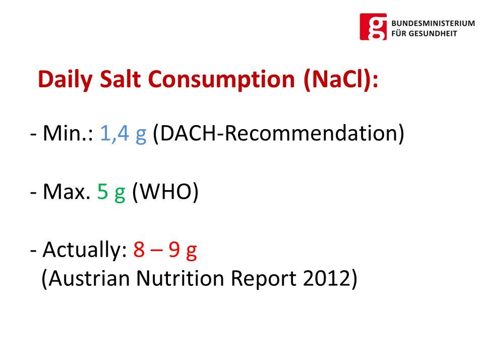 - Prepared food: 80 % - Use of table salt: 20% Sources of daily salt intake: