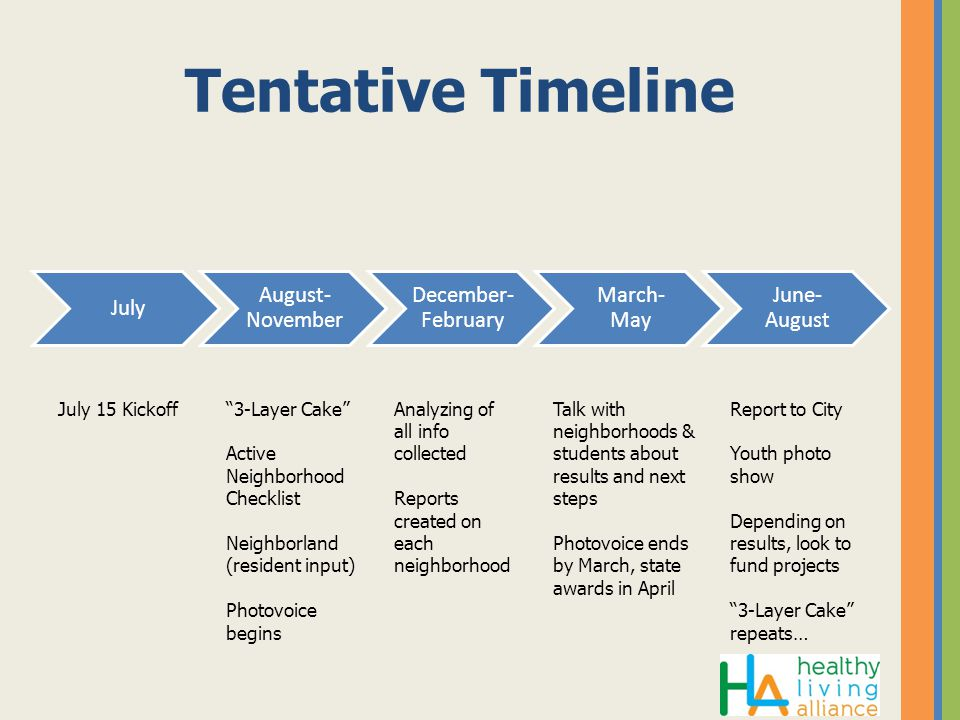 Tentative Timeline July August- November December -February March- May June- August July 15 Kickoff 3-Layer Cake Active Neighborhood Checklist Neighborland (resident input) Photovoice begins Analyzing of all info collected Reports created on each neighborhood Talk with neighborhoods & students about results and next steps Photovoice ends by March, state awards in April Report to City Youth photo show Depending on results, look to fund projects 3-Layer Cake repeats…