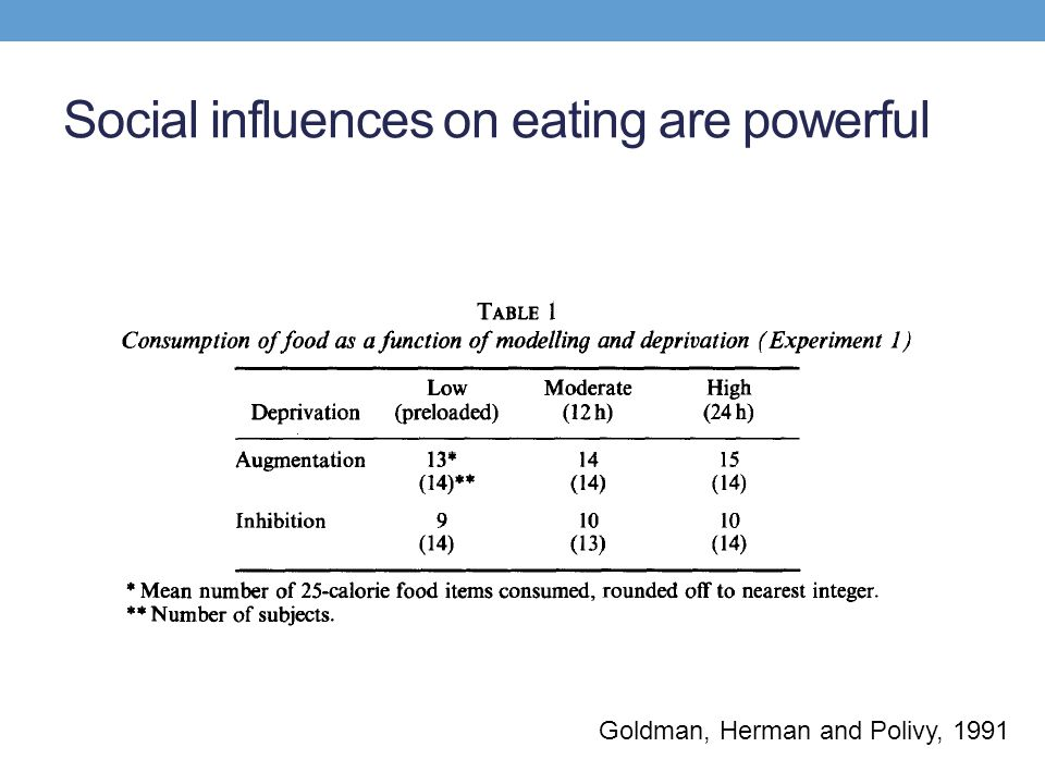 Social processes and eating Modelling Imitate others to make a good impression and be liked (Roth et al.