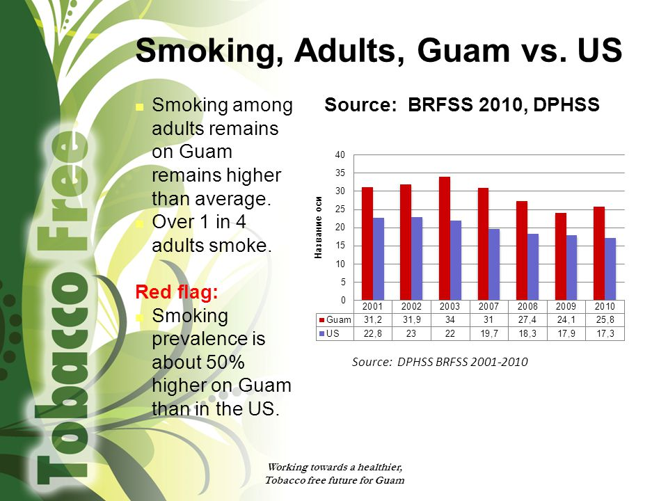 Smoking, Adults, Guam vs. US Smoking among adults remains on Guam remains higher than average. Over 1 in 4 adults smoke. Red flag: Smoking prevalence