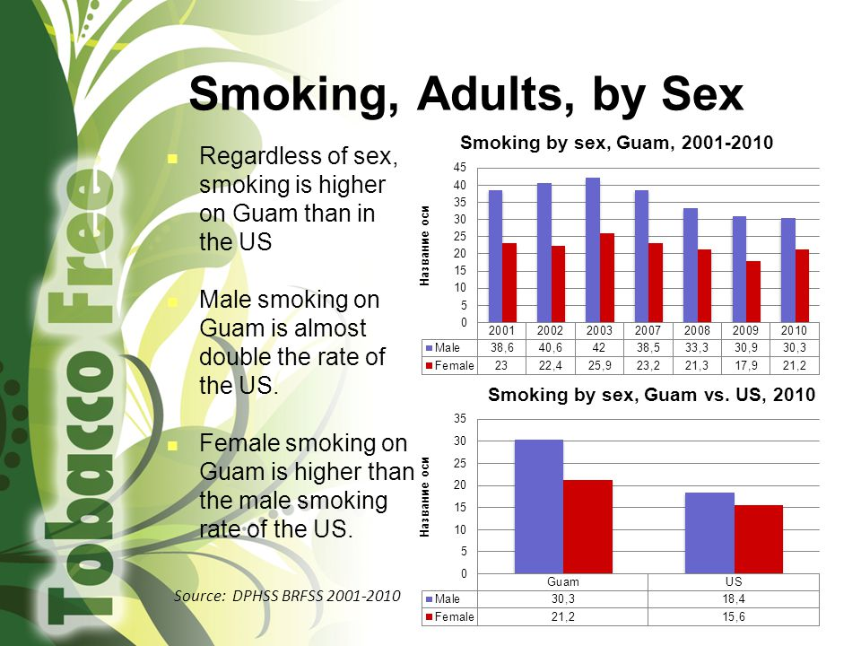 Smoking, Adults, by Sex Regardless of sex, smoking is higher on Guam than in the US Male smoking on Guam is almost double the rate of the US.