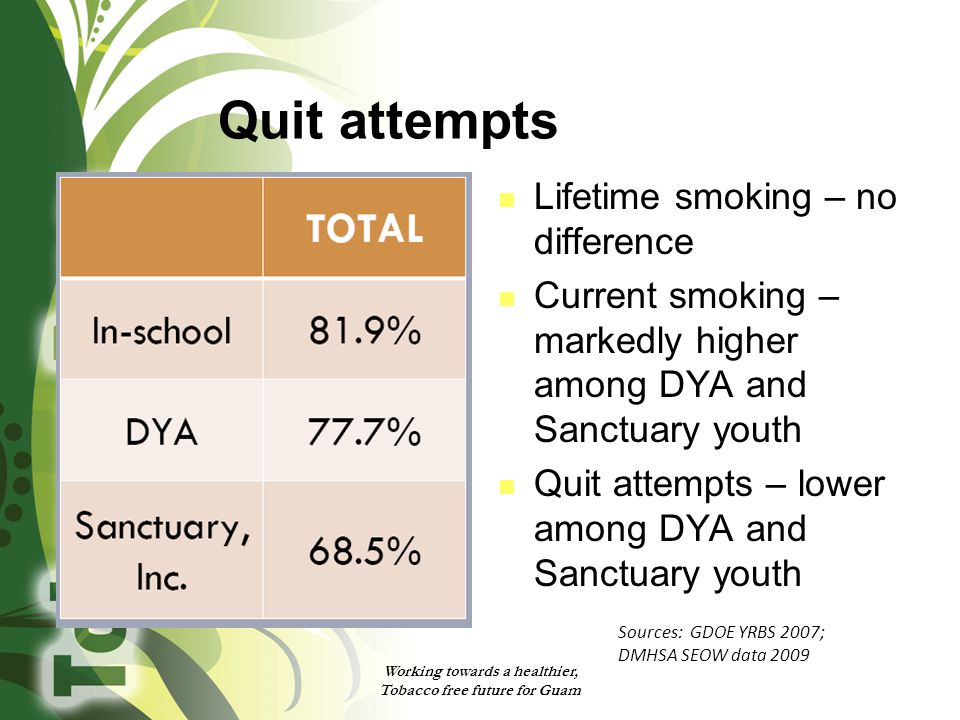 Quit attempts Lifetime smoking – no difference Current smoking – markedly higher among DYA and Sanctuary youth Quit attempts – lower among DYA and Sanctuary youth Working towards a healthier, Tobacco free future for Guam Sources: GDOE YRBS 2007; DMHSA SEOW data 2009