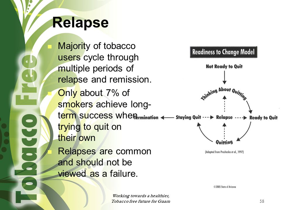 58 Relapse Majority of tobacco users cycle through multiple periods of relapse and remission. Only about 7% of smokers achieve long- term success when