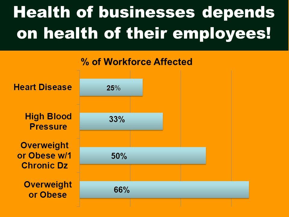 Poor health costs businesses.