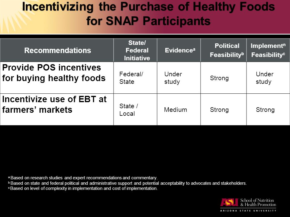 Incentivizing the Purchase of Healthy Foods for SNAP Participants Recommendations State/ Federal Initiative Evidence a Political Feasibility b Implement n Feasibility c Provide POS incentives for buying healthy foods Federal/ State Under study Strong Under study Incentivize use of EBT at farmers' markets State / Local MediumStrong a Based on research studies and expert recommendations and commentary.