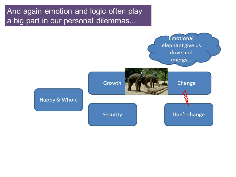And again emotion and logic often play a big part in our personal dilemmas... ChangeGrowth SecurityDon't change Happy & Whole Emotional elephant give