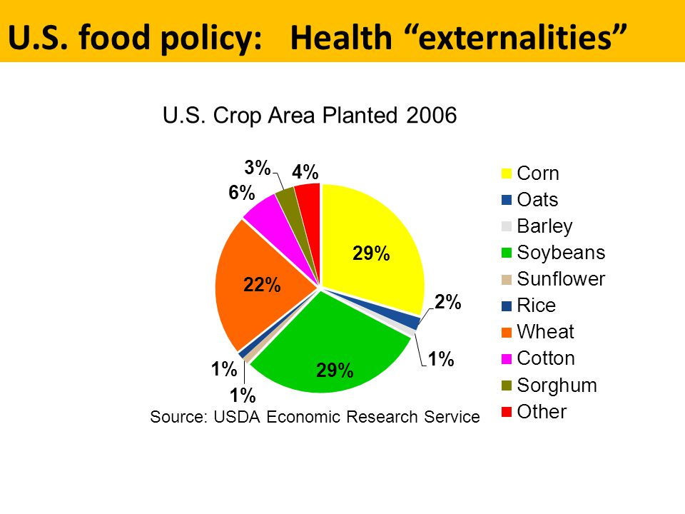 Health in the Farm Bill 2008 2012 Change takes time Organizing new alliances was effective, but required nurturing –K ellogg-funded Farm & Food Policy Project.