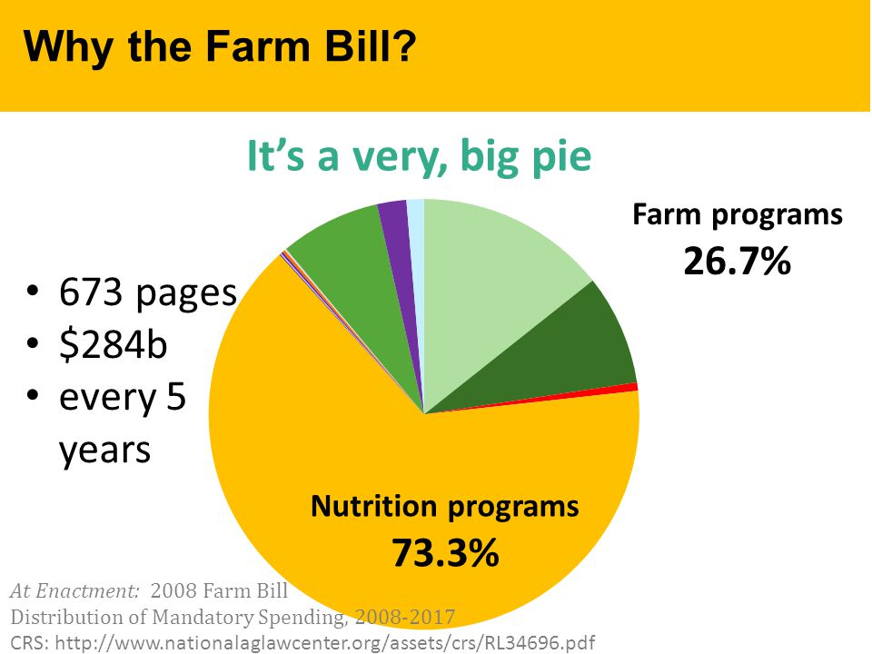 Why the Farm Bill.