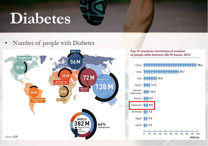 Diabetes Number of people with Diabetes Source : IDF