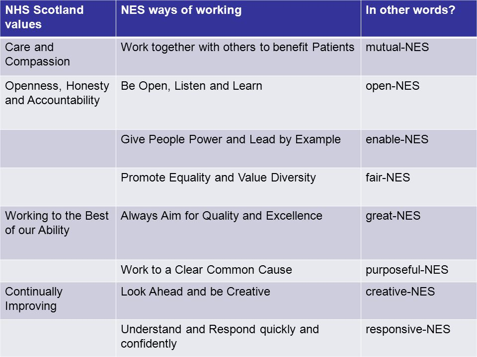 Quality Education for a Healthier Scotland NHS Scotland values NES ways of workingIn other words.