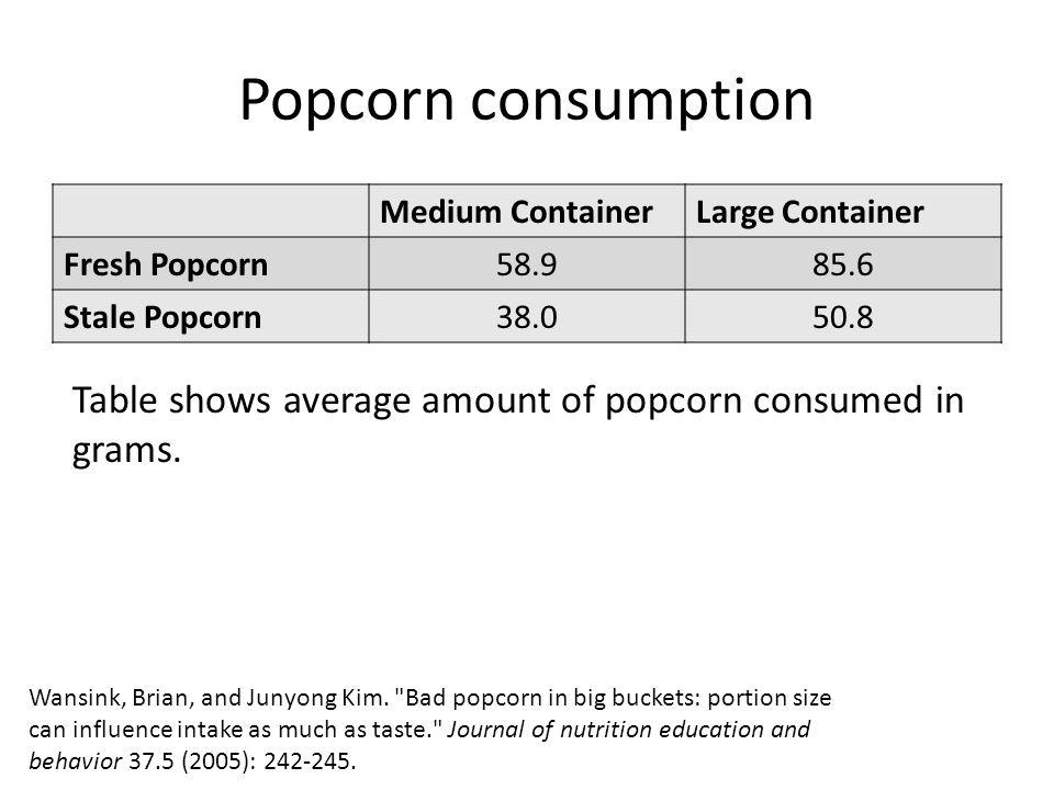 Popcorn consumption Wansink, Brian, and Junyong Kim.
