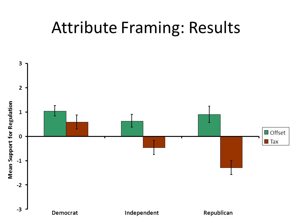 Attribute Framing: Results -3 -2 0 1 2 3 DemocratIndependentRepublican Mean Support for Regulation Offset Tax