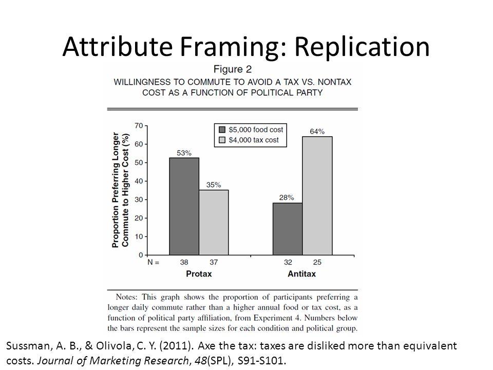 Attribute Framing: Replication Sussman, A.B., & Olivola, C.