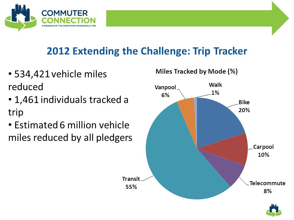 2012 Extending the Challenge: Trip Tracker 534,421 vehicle miles reduced 1,461 individuals tracked a trip Estimated 6 million vehicle miles reduced by all pledgers