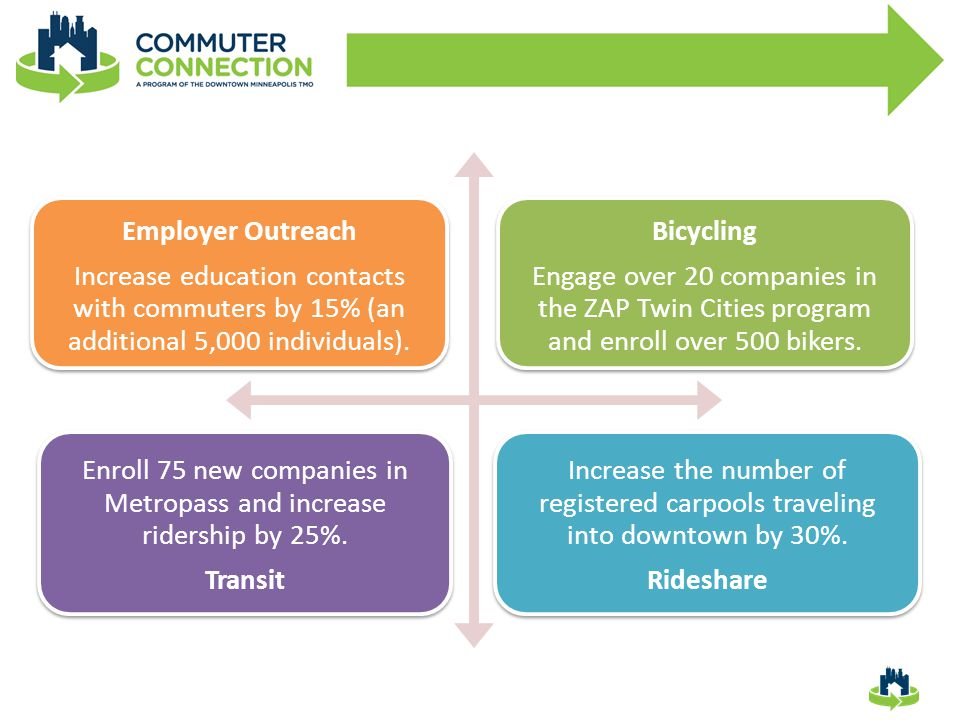 Employer Outreach Increase education contacts with commuters by 15% (an additional 5,000 individuals).