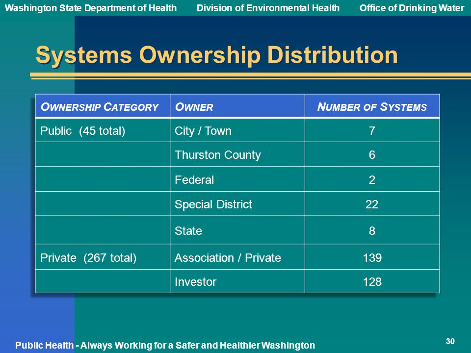Washington State Department of Health Division of Environmental HealthOffice of Drinking Water Public Health - Always Working for a Safer and Healthier Washington Systems Ownership Distribution 30