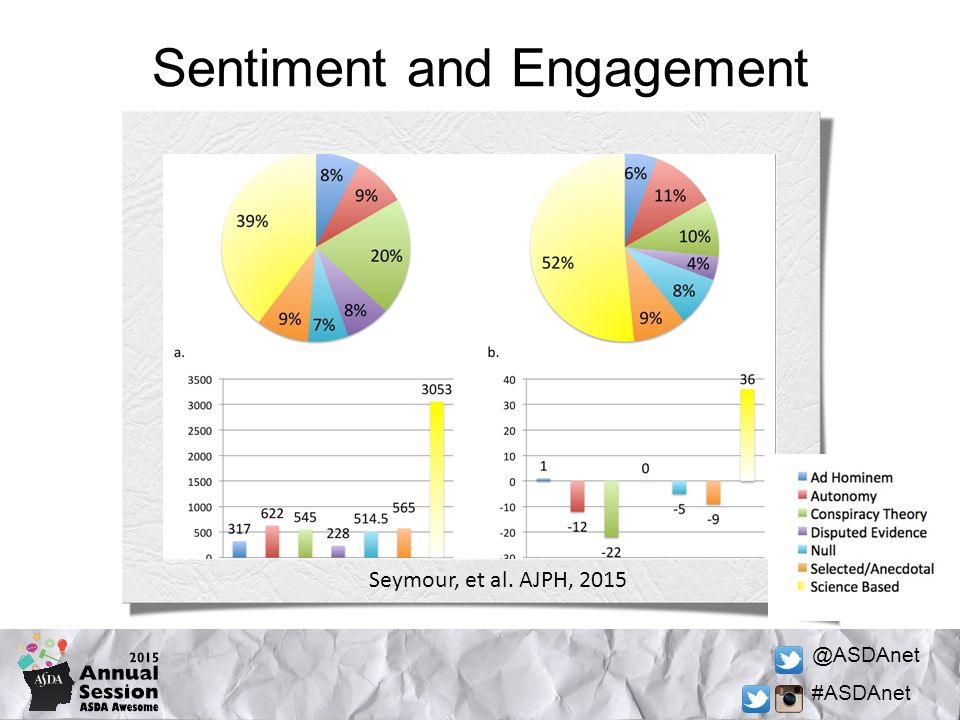 @ASDAnet #ASDAnet Sentiment and Engagement Seymour, et al. AJPH, 2015