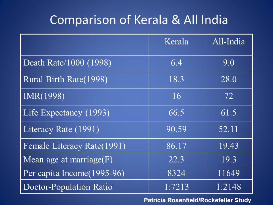 Comparison of Kerala & All India KeralaAll-India Death Rate/1000 (1998)6.49.0 Rural Birth Rate(1998)18.328.0 IMR(1998)1672 Life Expectancy (1993)66.561.5 Literacy Rate (1991)90.5952.11 Female Literacy Rate(1991)86.1719.43 Mean age at marriage(F)22.319.3 Per capita Income(1995-96)832411649 Doctor-Population Ratio1:72131:2148 Patricia Rosenfield/Rockefeller Study