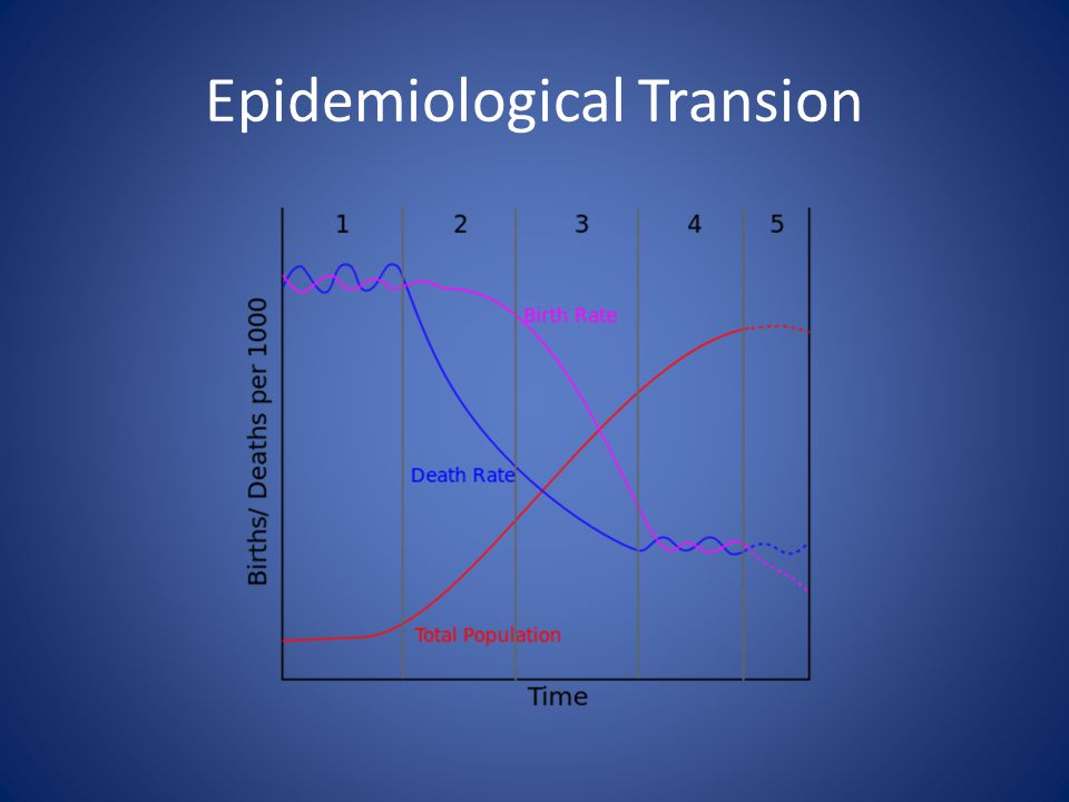 Epidemiological Transion