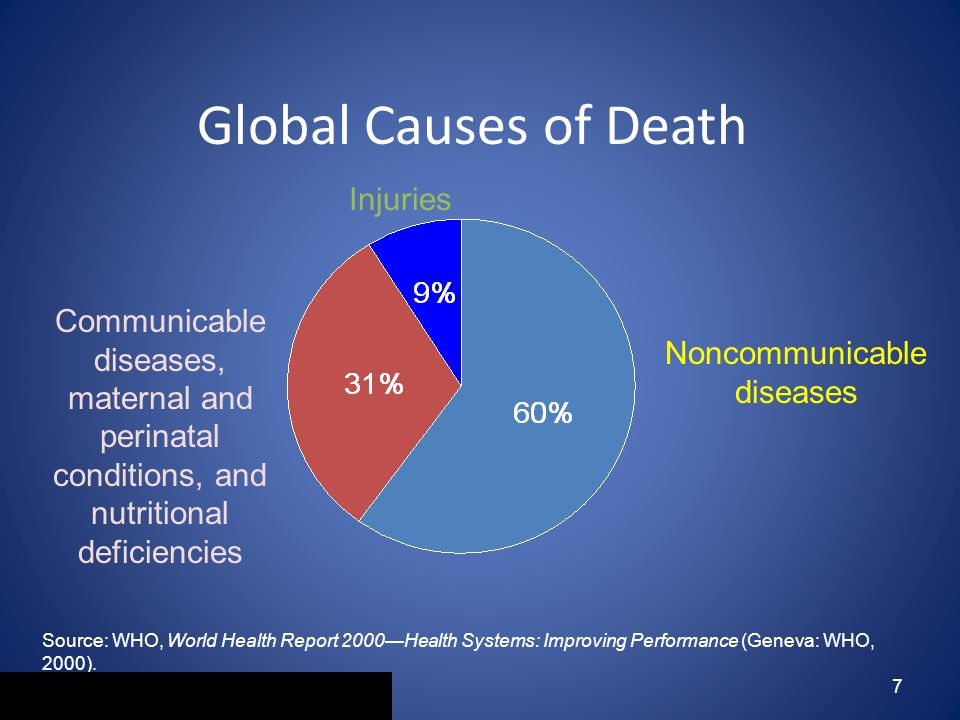 7 Global Causes of Death Noncommunicable diseases Communicable diseases, maternal and perinatal conditions, and nutritional deficiencies Injuries Source: WHO, World Health Report 2000—Health Systems: Improving Performance (Geneva: WHO, 2000).