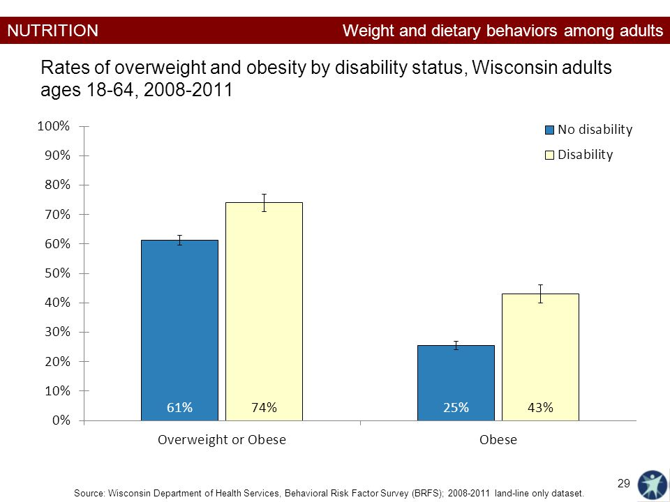 NUTRITION Rates of overweight and obesity by disability status, Wisconsin adults ages 18-64, 2008-2011 Source: Wisconsin Department of Health Services, Behavioral Risk Factor Survey (BRFS); 2008-2011 land-line only dataset.