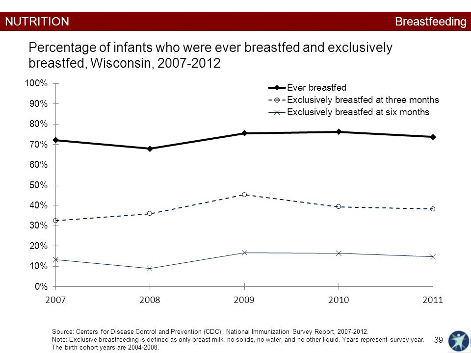 NUTRITION Percentage of infants who were ever breastfed and exclusively breastfed, Wisconsin, 2007-2012 Source: Centers for Disease Control and Prevention (CDC), National Immunization Survey Report, 2007-2012.