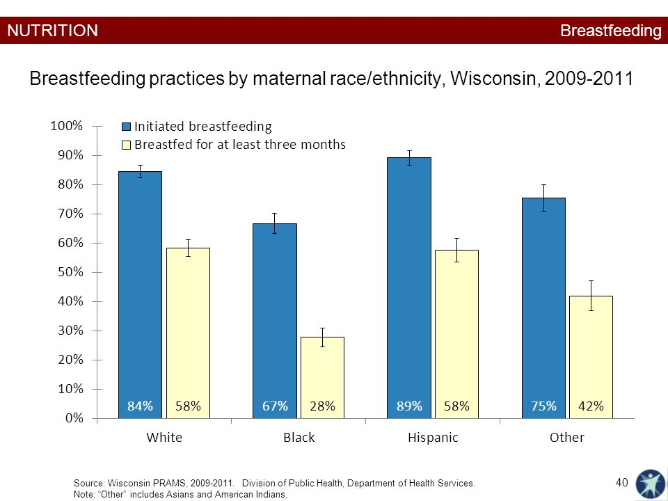NUTRITION Breastfeeding practices by maternal race/ethnicity, Wisconsin, 2009-2011 Breastfeeding Source: Wisconsin PRAMS, 2009-2011.