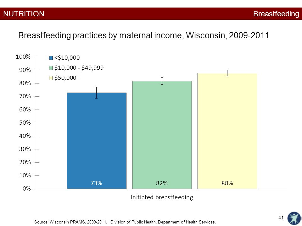 NUTRITION Breastfeeding practices by maternal income, Wisconsin, 2009-2011 Source: Wisconsin PRAMS, 2009-2011.