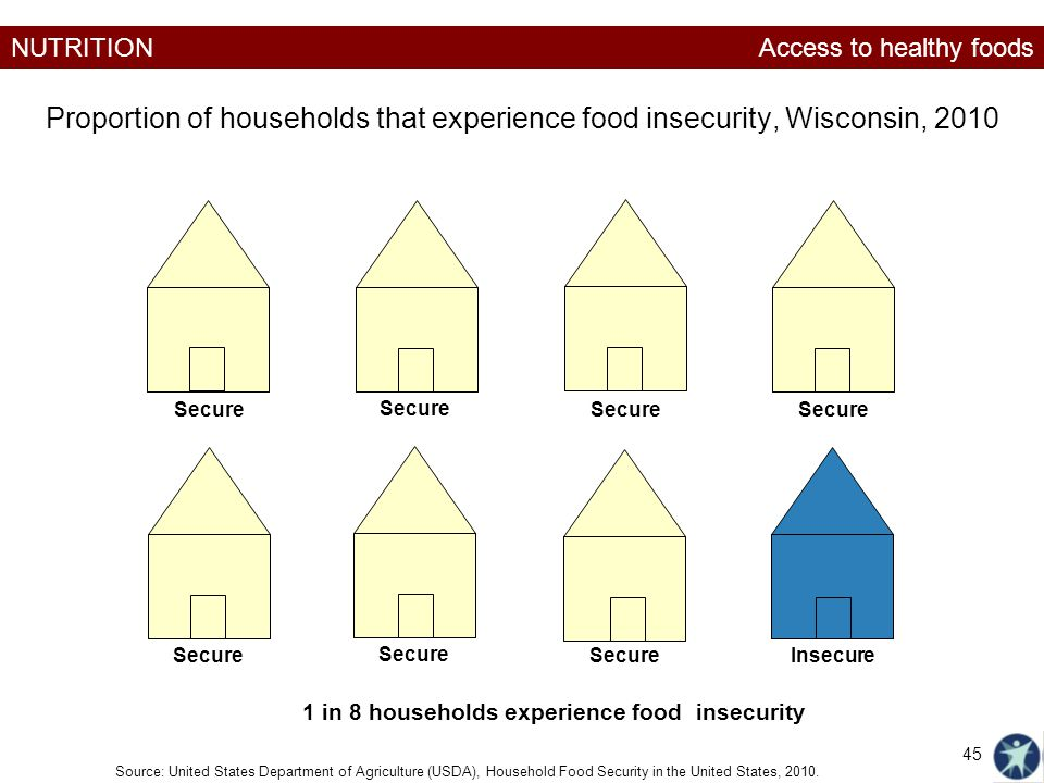 NUTRITION Proportion of households that experience food insecurity, Wisconsin, 2010 Source: United States Department of Agriculture (USDA), Household Food Security in the United States, 2010.