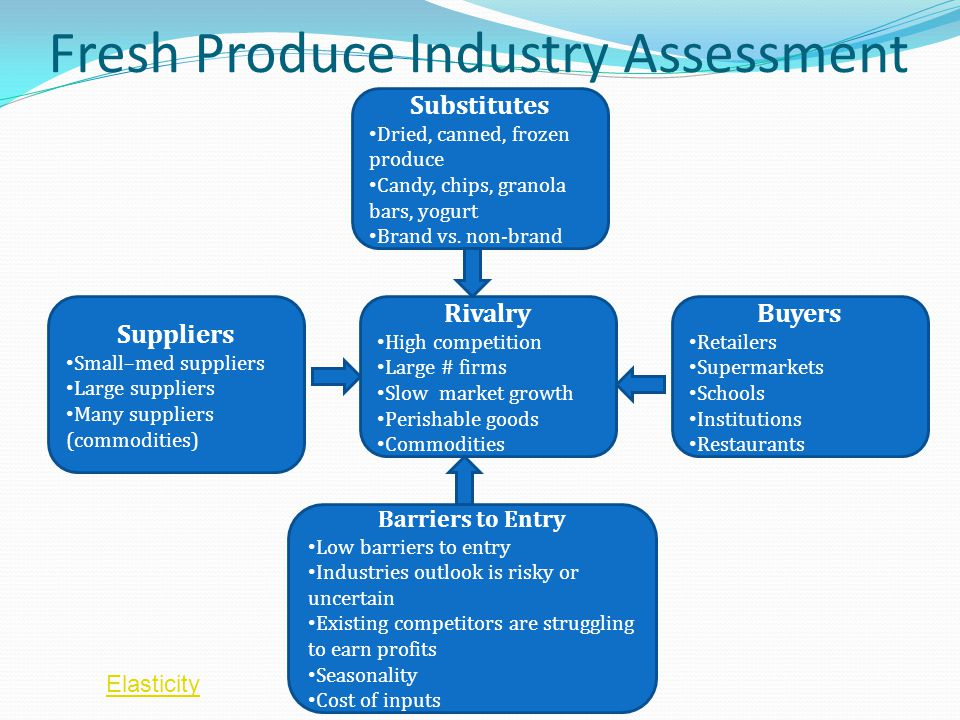 Fresh Produce Industry Assessment Buyers Retailers Supermarkets Schools Institutions Restaurants Substitutes Dried, canned, frozen produce Candy, chips, granola bars, yogurt Brand vs.