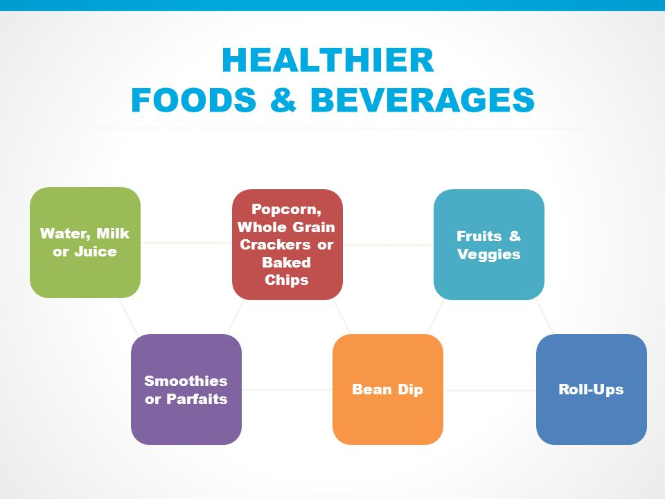 HEALTHIER FOODS & BEVERAGES Water, Milk or Juice Smoothies or Parfaits Popcorn, Whole Grain Crackers or Baked Chips Bean Dip Fruits & Veggies Roll-Ups