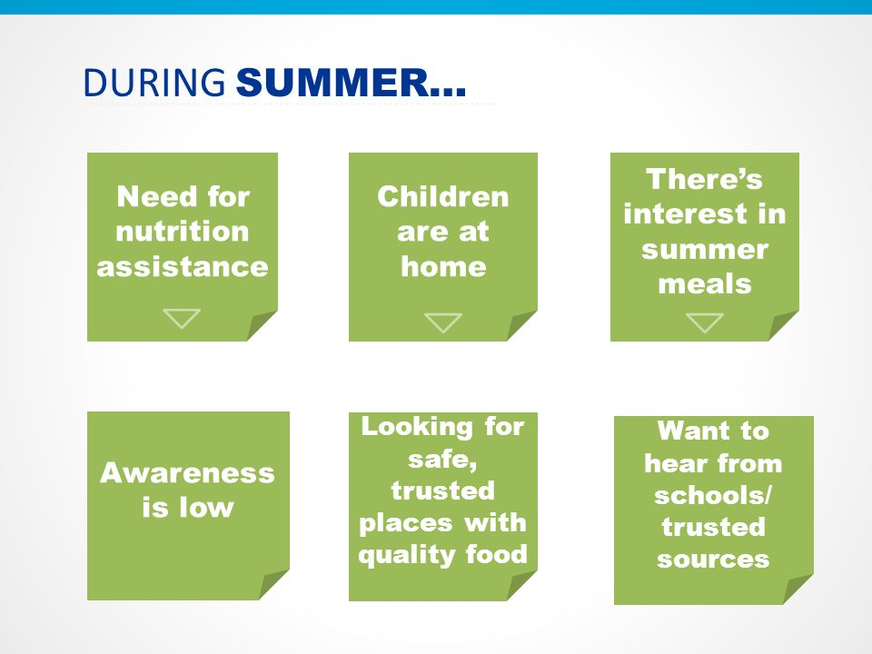 Need for nutrition assistance Children are at home There's interest in summer meals DURING SUMMER… Looking for safe, trusted places with quality food Awareness is low Want to hear from schools/ trusted sources