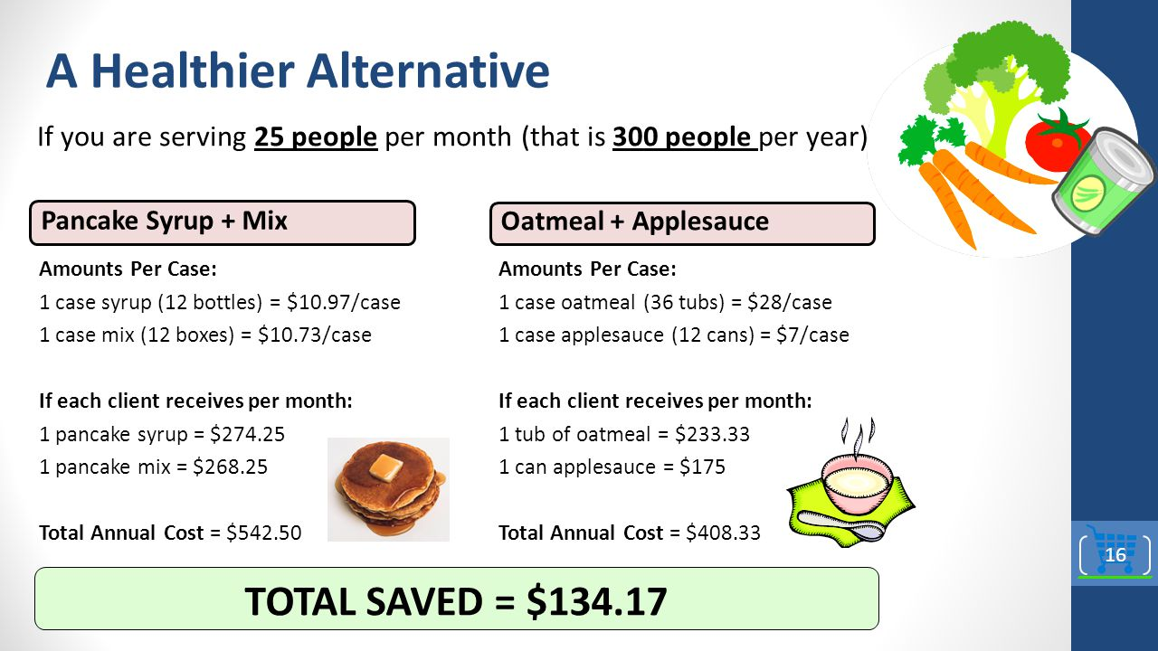 A Healthier Alternative If you are serving 25 people per month (that is 300 people per year): TOTAL SAVED = $134.17 Amounts Per Case: 1 case oatmeal (36 tubs) = $28/case 1 case applesauce (12 cans) = $7/case If each client receives per month: 1 tub of oatmeal = $233.33 1 can applesauce = $175 Total Annual Cost = $408.33 Oatmeal + Applesauce Pancake Syrup + Mix Amounts Per Case: 1 case syrup (12 bottles) = $10.97/case 1 case mix (12 boxes) = $10.73/case If each client receives per month: 1 pancake syrup = $274.25 1 pancake mix = $268.25 Total Annual Cost = $542.50 16