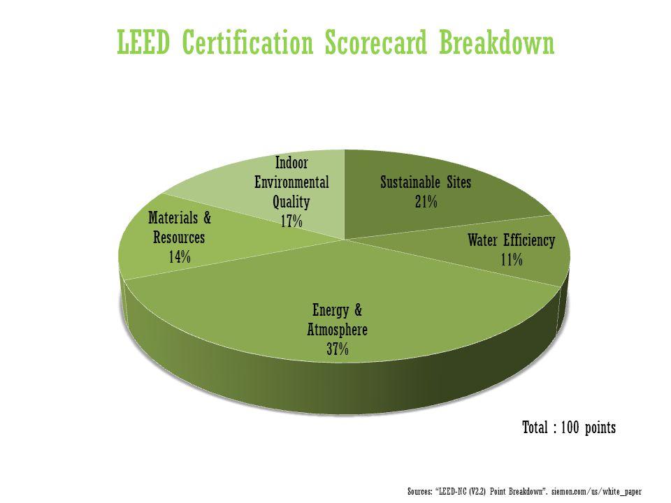"LEED Certification Scorecard Breakdown Total : 100 points Sources: ""LEED-NC (V2.2) Point Breakdown"". siemon.com/us/white_paper"