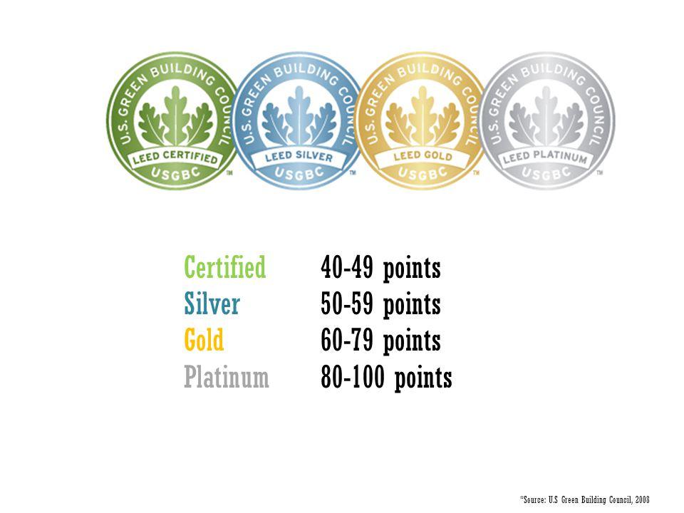 Certified 40-49 points Silver 50-59 points Gold60-79 points Platinum 80-100 points *Source: U.S Green Building Council, 2008