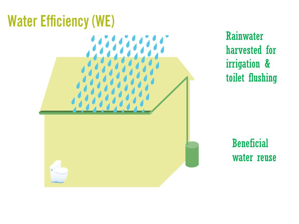 Rainwater harvested for irrigation & toilet flushing Beneficial water reuse
