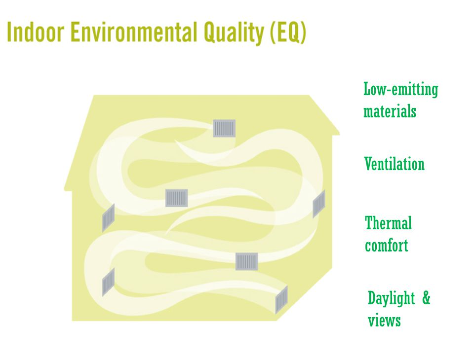 Low-emitting materials Ventilation Thermal comfort Daylight & views