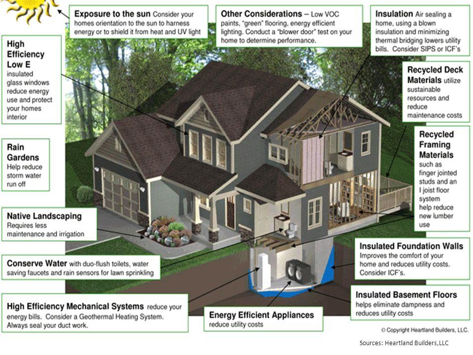 Sources: Heartland Builders,LLC