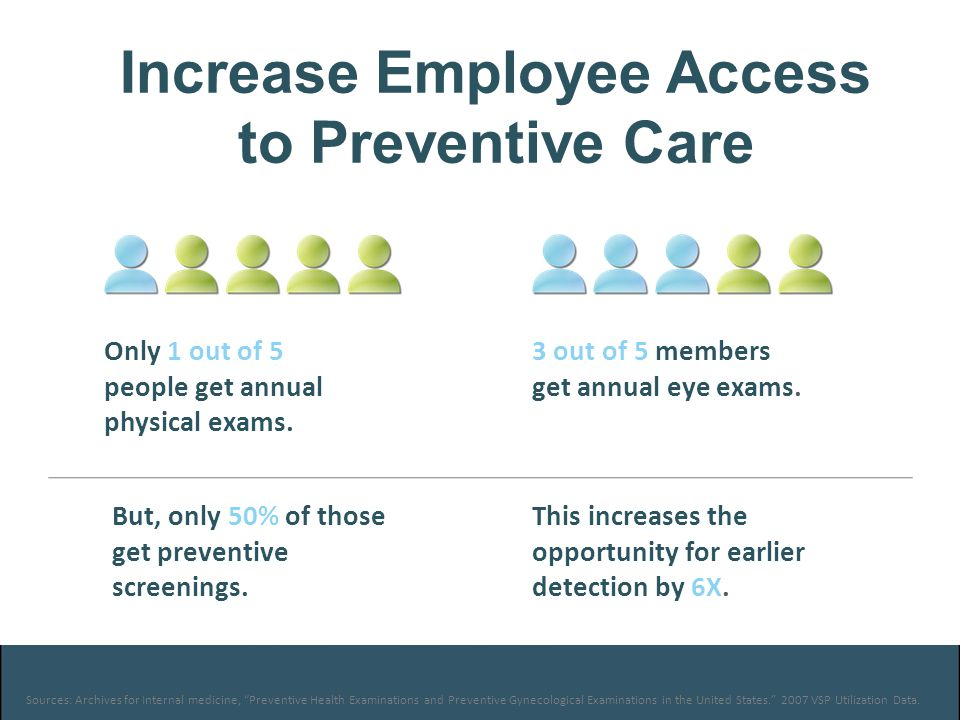 Sources: Archives for Internal medicine, Preventive Health Examinations and Preventive Gynecological Examinations in the United States. 2007 VSP Utilization Data.